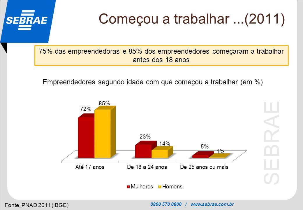 Empreendedores segundo idade com que começou a trabalhar (em %)