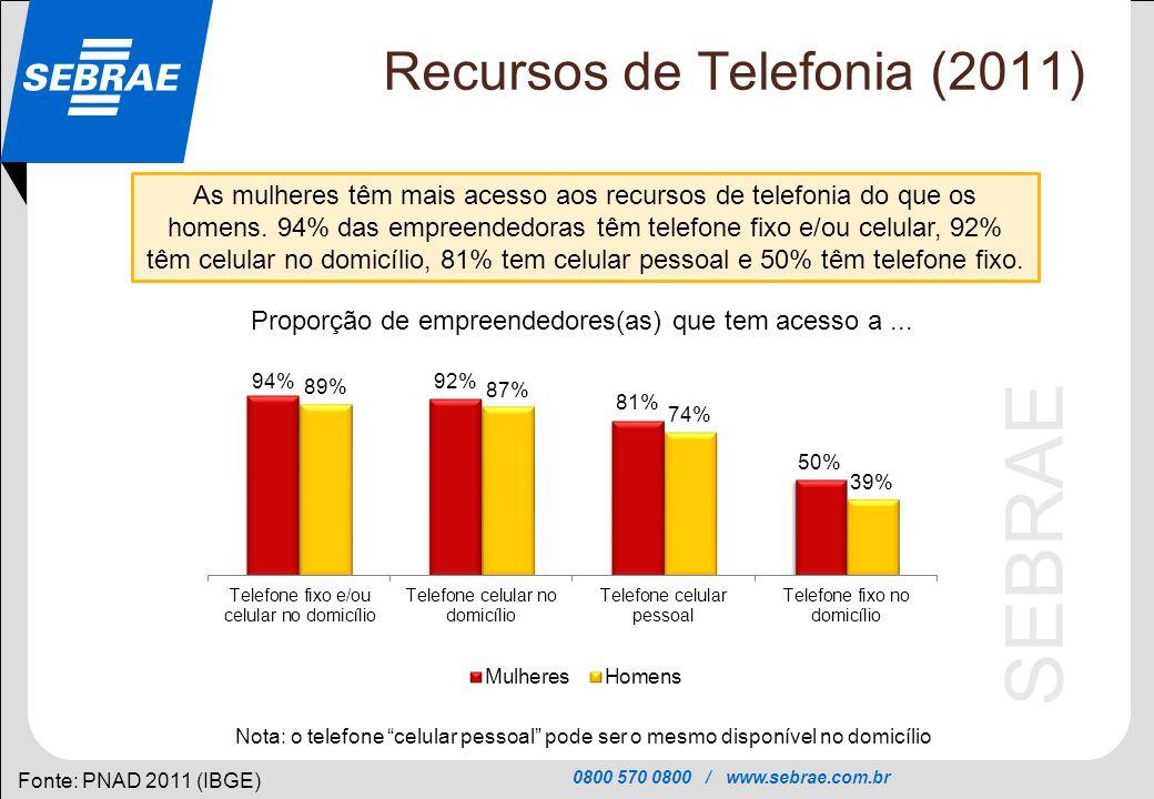Recursos de Telefonia (2011)