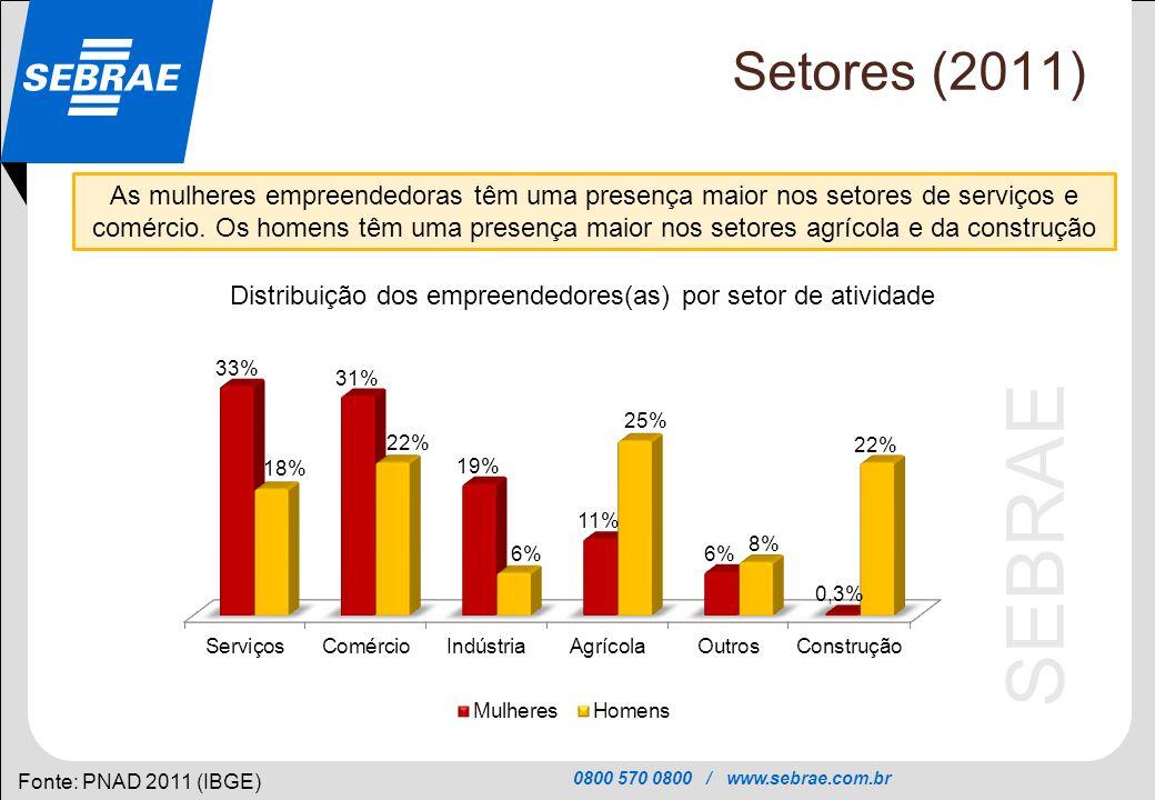 Distribuição dos empreendedores(as) por setor de atividade