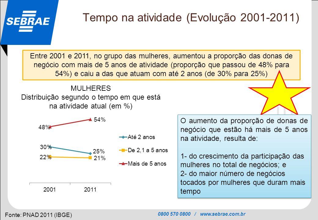 Tempo na atividade (Evolução 2001-2011)