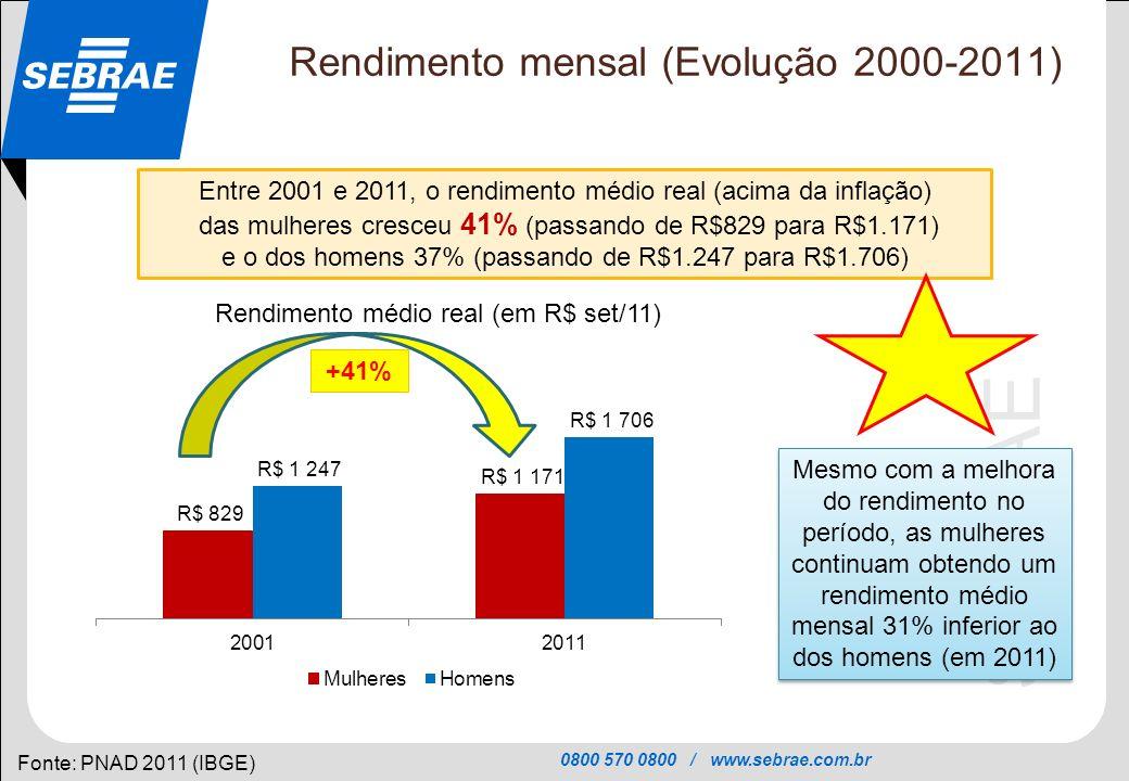 Rendimento mensal (Evolução 2000-2011)