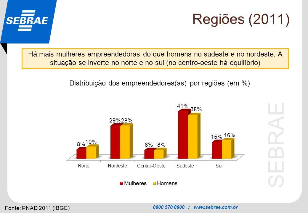 Distribuição dos empreendedores(as) por regiões (em %)