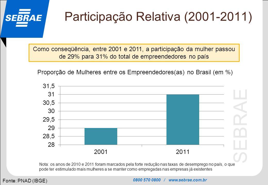Participação Relativa (2001-2011)