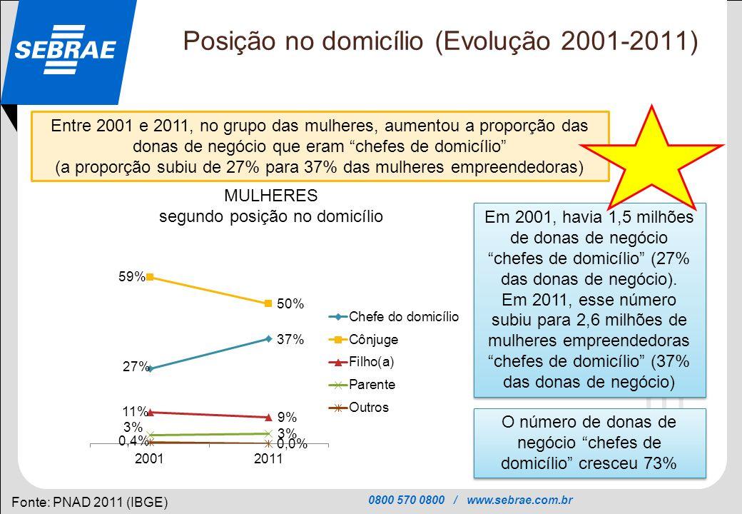 Posição no domicílio (Evolução 2001-2011)
