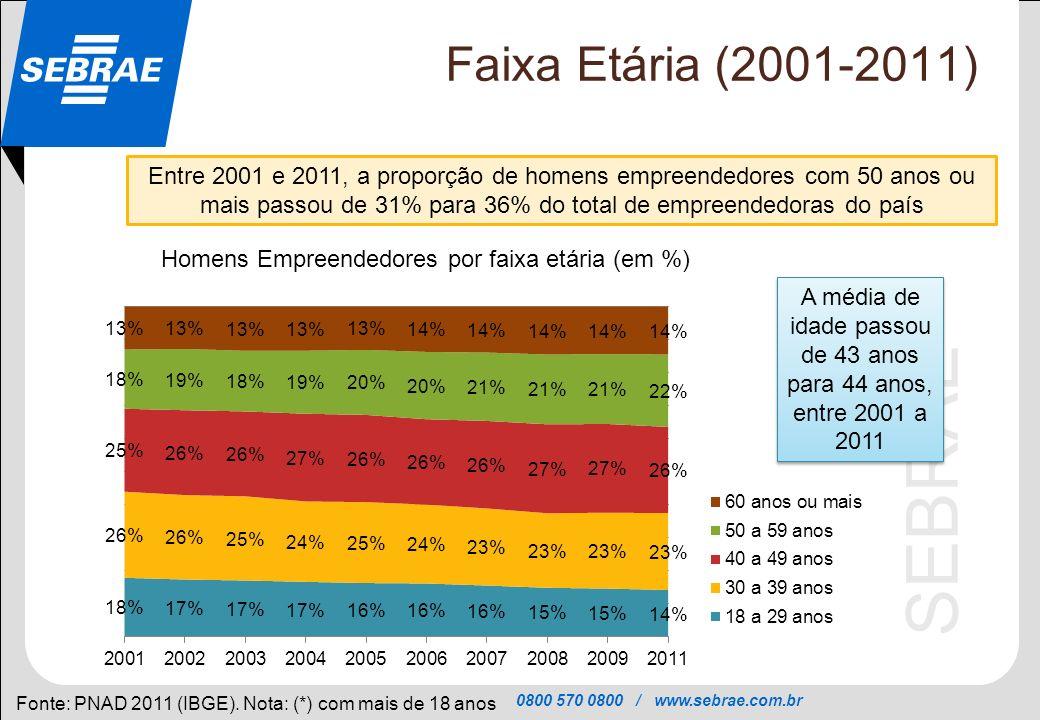 Faixa Etária (2001-2011)