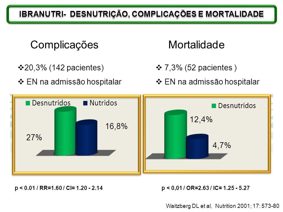 IBRANUTRI- DESNUTRIÇÃO, COMPLICAÇÕES E MORTALIDADE