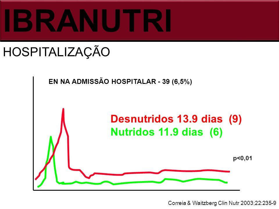 IBRANUTRI HOSPITALIZAÇÃO Desnutridos 13.9 dias (9)