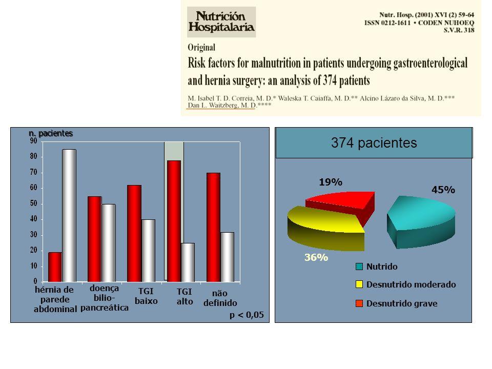 374 pacientes 19% 45% 36% n. pacientes Nutrido Desnutrido moderado