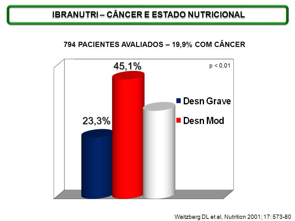 45,1% 23,3% IBRANUTRI – CÂNCER E ESTADO NUTRICIONAL