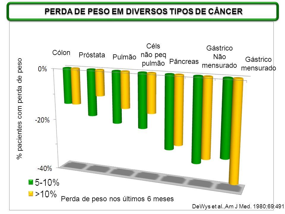 PERDA DE PESO EM DIVERSOS TIPOS DE CÂNCER