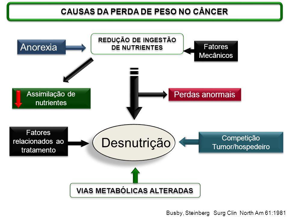 Desnutrição Anorexia CAUSAS DA PERDA DE PESO NO CÂNCER Perdas anormais
