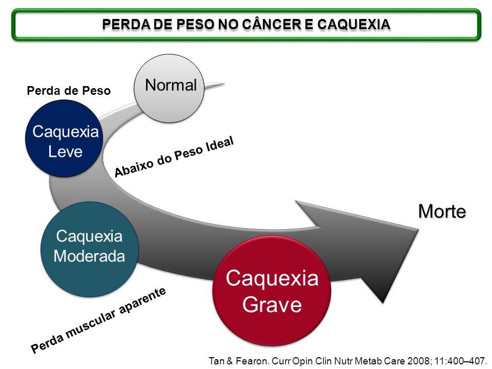 PERDA DE PESO NO CÂNCER E CAQUEXIA