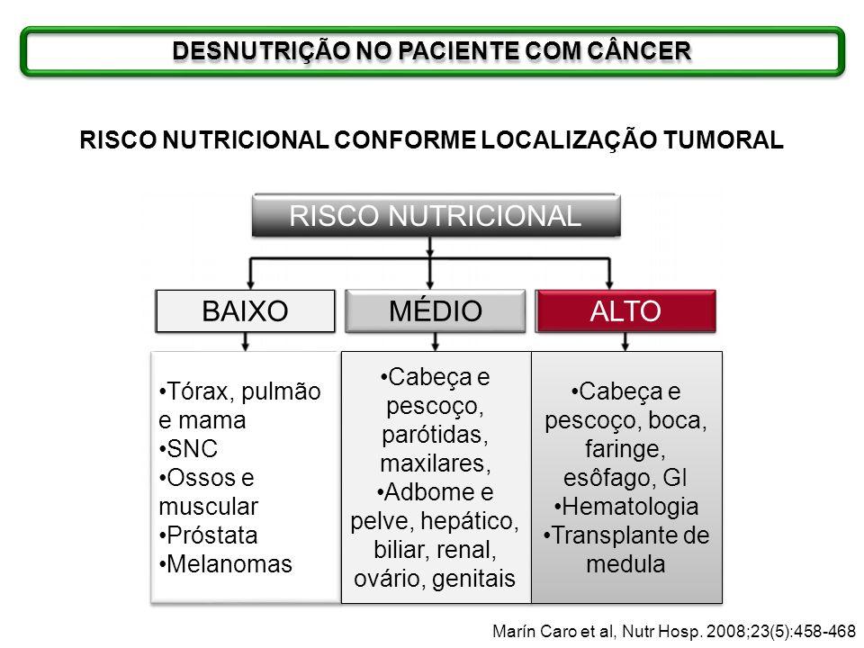 RISCO NUTRICIONAL BAIXO MÉDIO ALTO DESNUTRIÇÃO NO PACIENTE COM CÂNCER