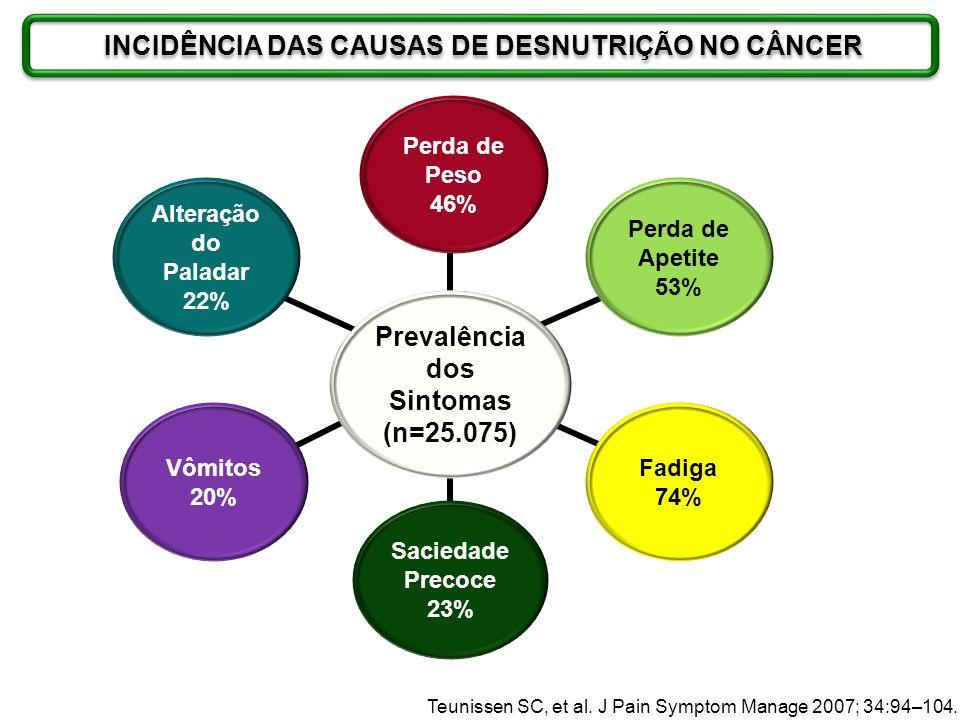 INCIDÊNCIA DAS CAUSAS DE DESNUTRIÇÃO NO CÂNCER