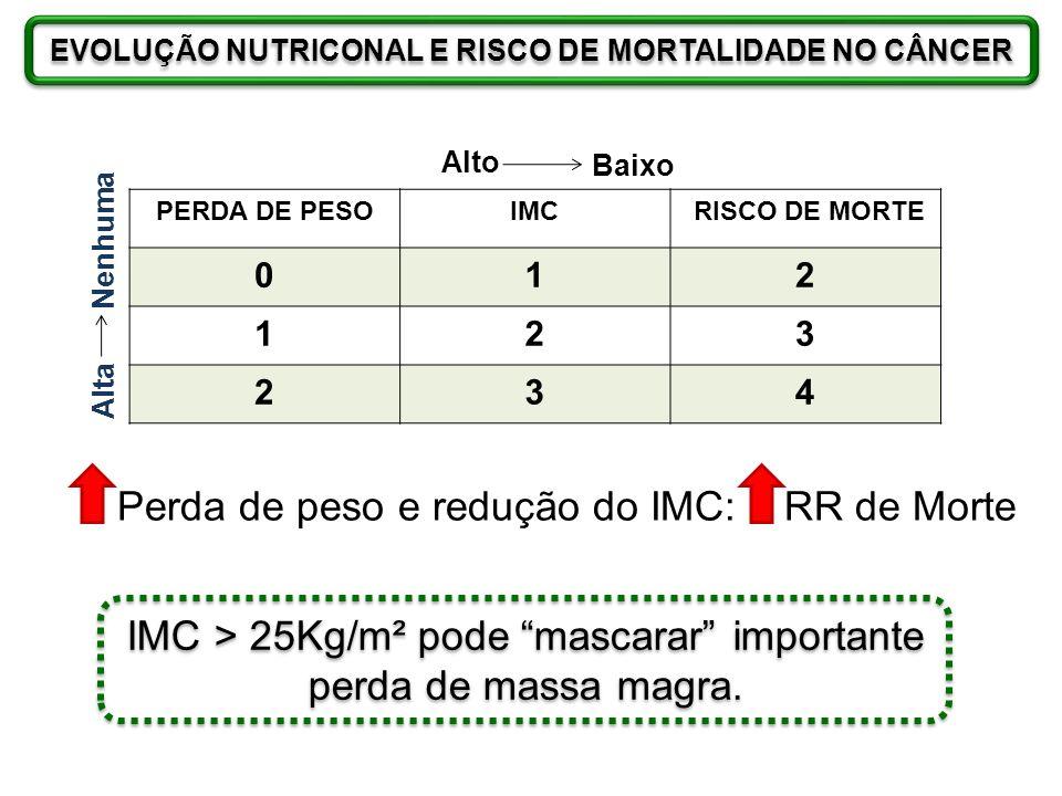 EVOLUÇÃO NUTRICONAL E RISCO DE MORTALIDADE NO CÂNCER