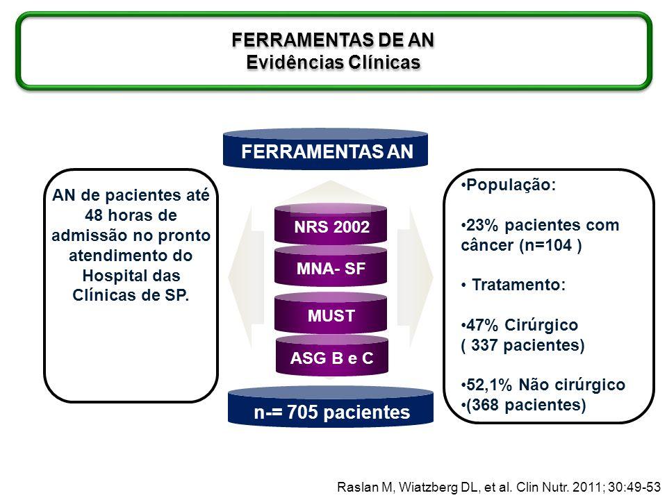 FERRAMENTAS DE AN Evidências Clínicas FERRAMENTAS AN n-= 705 pacientes