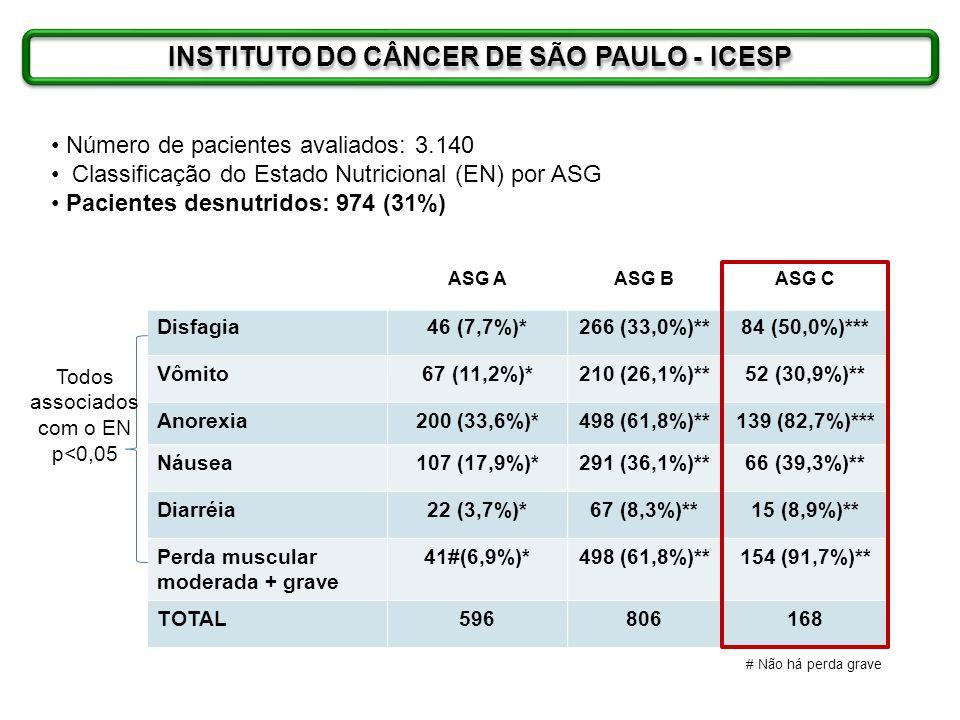 INSTITUTO DO CÂNCER DE SÃO PAULO - ICESP
