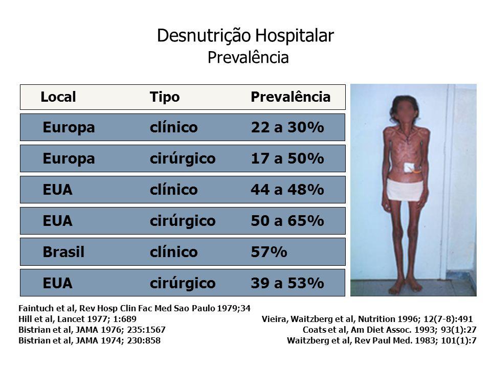 Desnutrição Hospitalar Prevalência