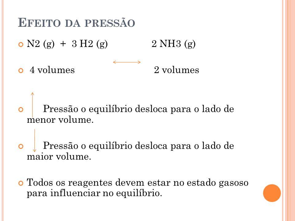 Efeito da pressão N2 (g) + 3 H2 (g) 2 NH3 (g) 4 volumes 2 volumes