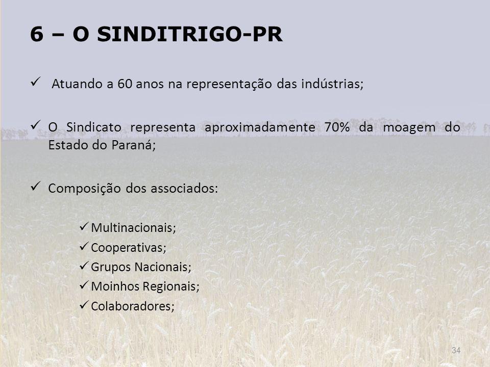 6 – O SINDITRIGO-PR Atuando a 60 anos na representação das indústrias;