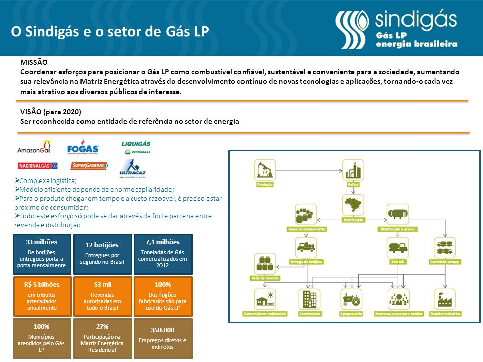 O Sindigás e o setor de Gás LP
