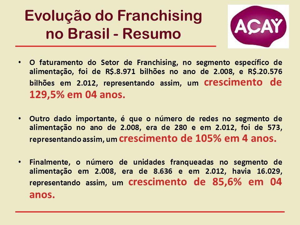 Evolução do Franchising no Brasil - Resumo