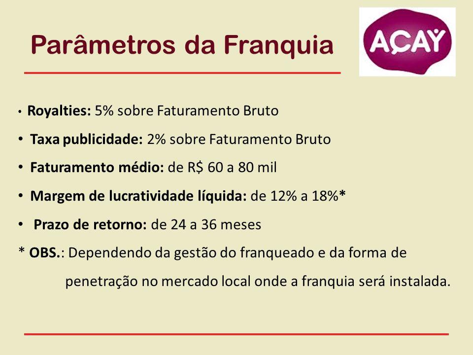 Parâmetros da Franquia