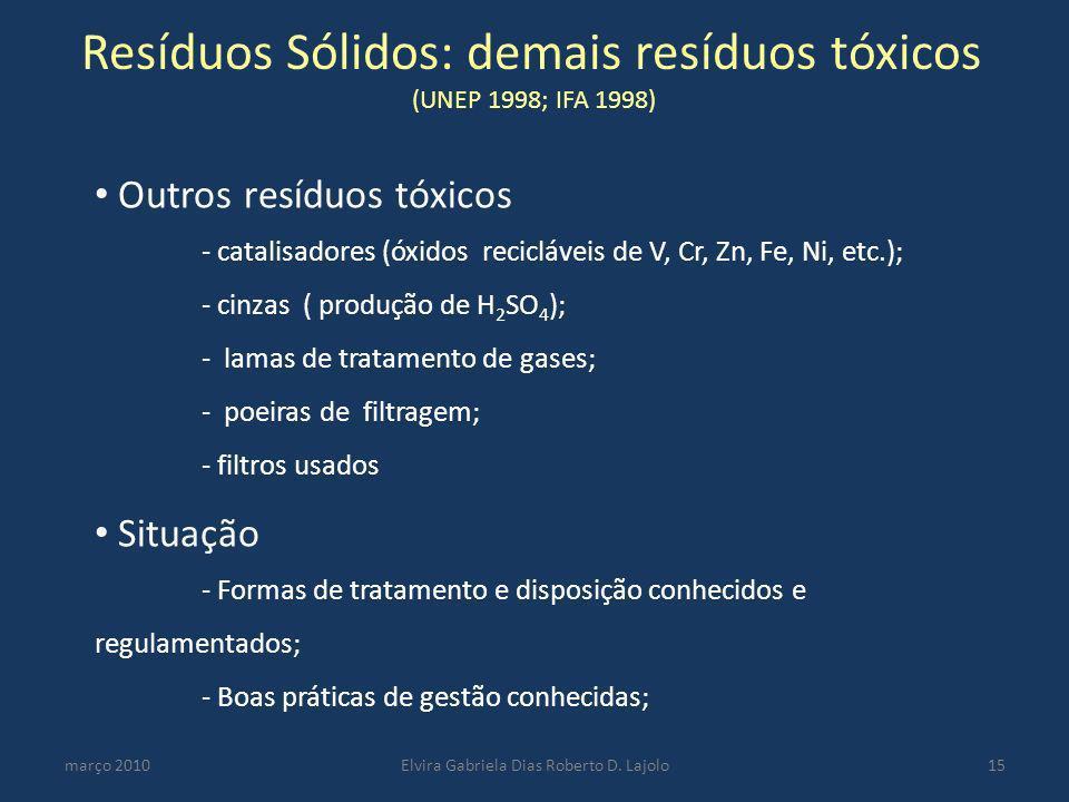 Resíduos Sólidos: demais resíduos tóxicos (UNEP 1998; IFA 1998)