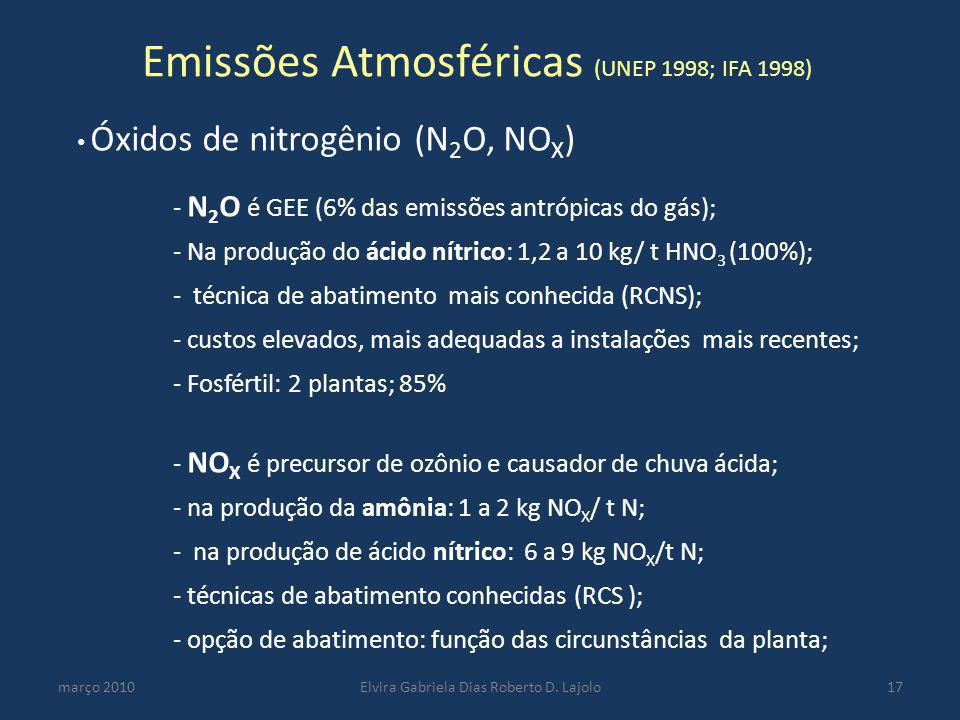 Emissões Atmosféricas (UNEP 1998; IFA 1998)