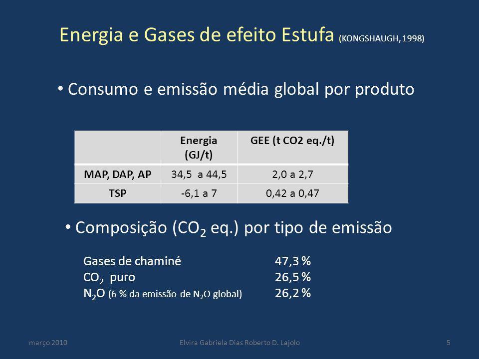Energia e Gases de efeito Estufa (KONGSHAUGH, 1998)