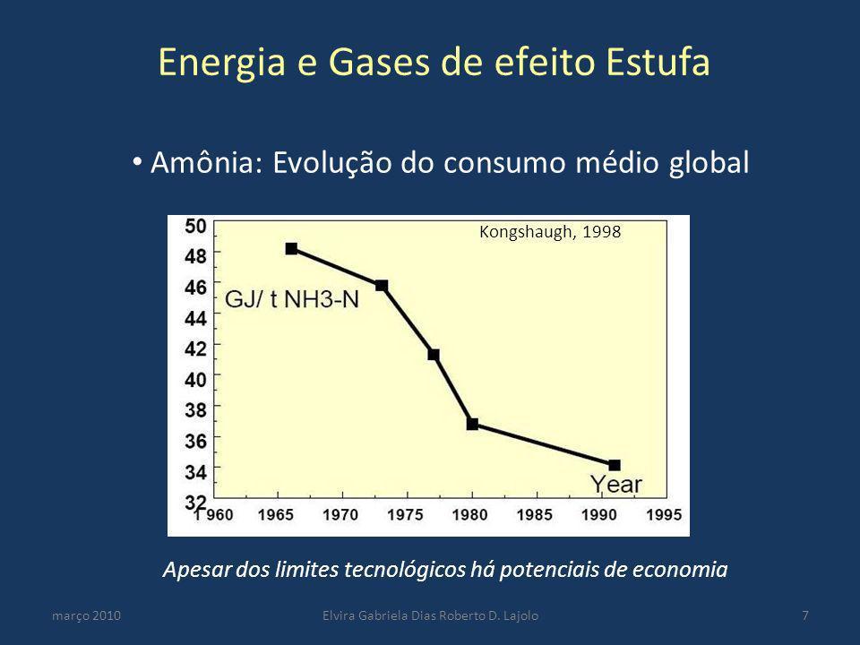 Amônia: Evolução do consumo médio global
