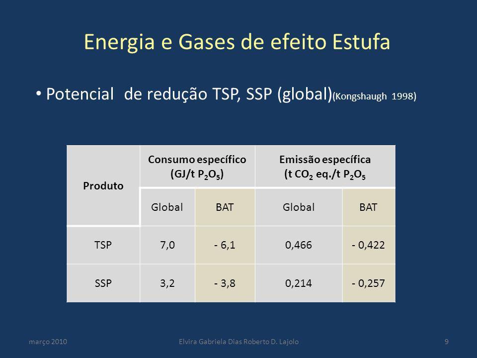 Energia e Gases de efeito Estufa
