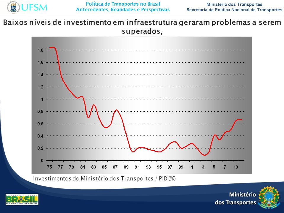 Baixos níveis de investimento em infraestrutura geraram problemas a serem superados,
