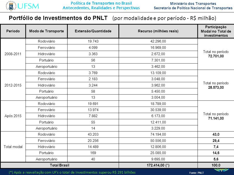 Recurso (milhões reais) Participação Modal no Total de investimentos