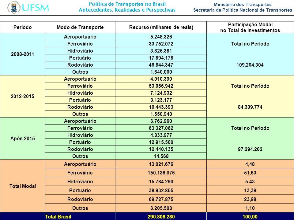 Recurso (milhares de reais) no Total de Investimentos