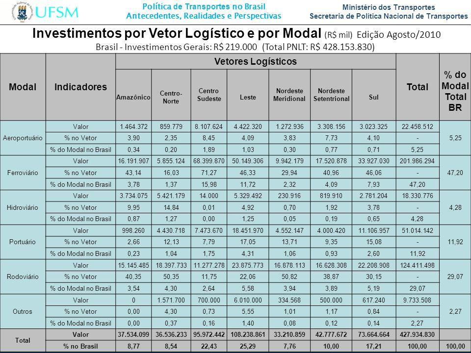 Brasil - Investimentos Gerais: R$ 219.000 (Total PNLT: R$ 428.153.830)