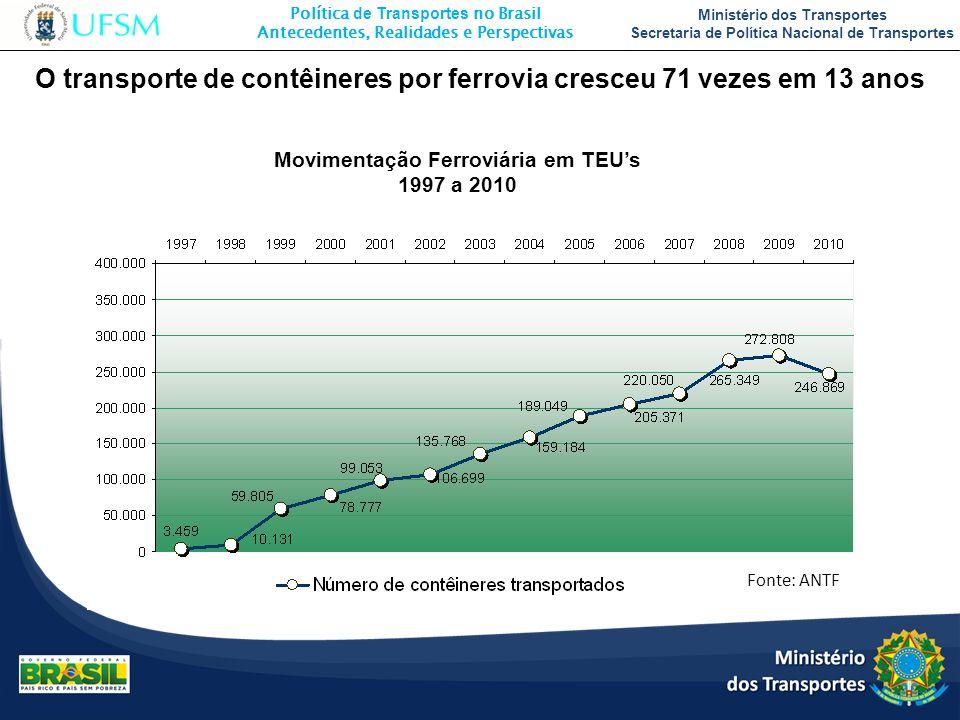 O transporte de contêineres por ferrovia cresceu 71 vezes em 13 anos