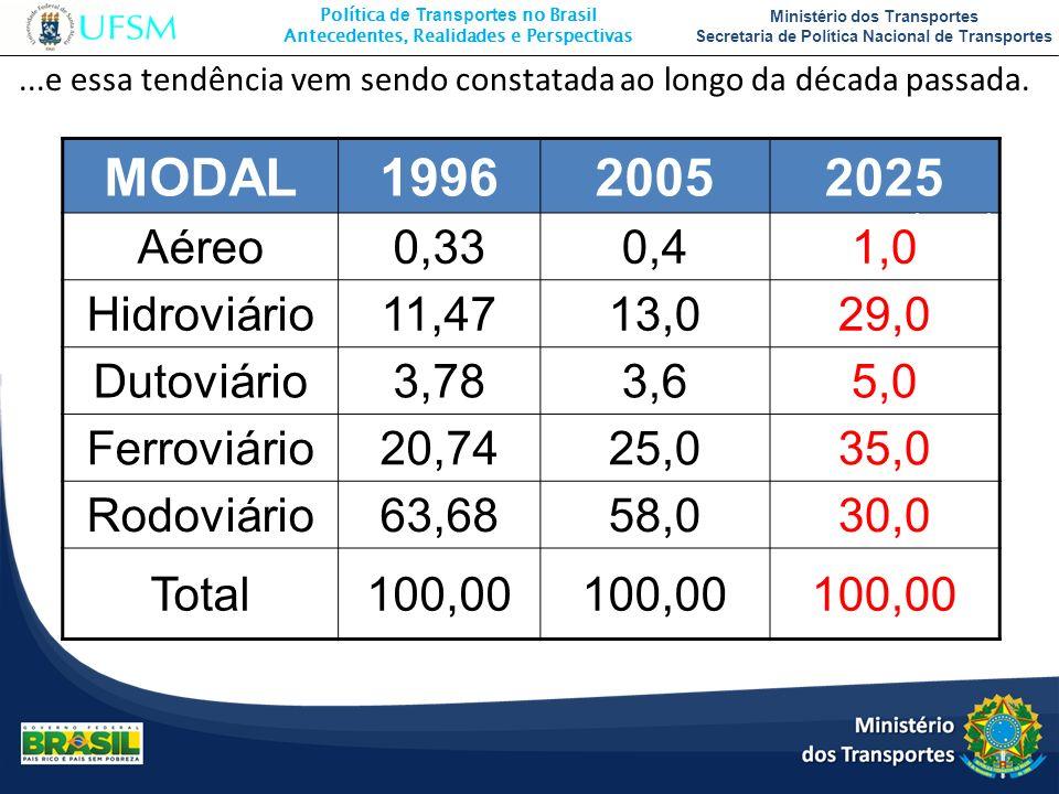 MODAL 1996 2005 2025 Aéreo 0,33 0,4 1,0 Hidroviário 11,47 13,0 29,0