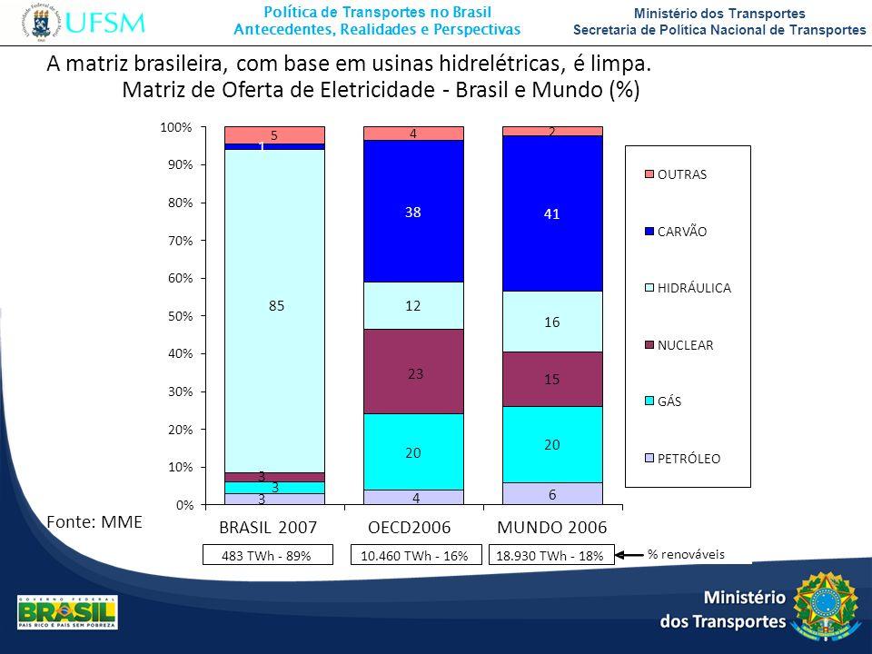 A matriz brasileira, com base em usinas hidrelétricas, é limpa.