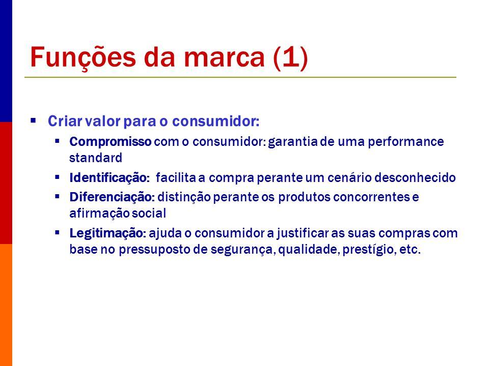 Funções da marca (1) Criar valor para o consumidor: