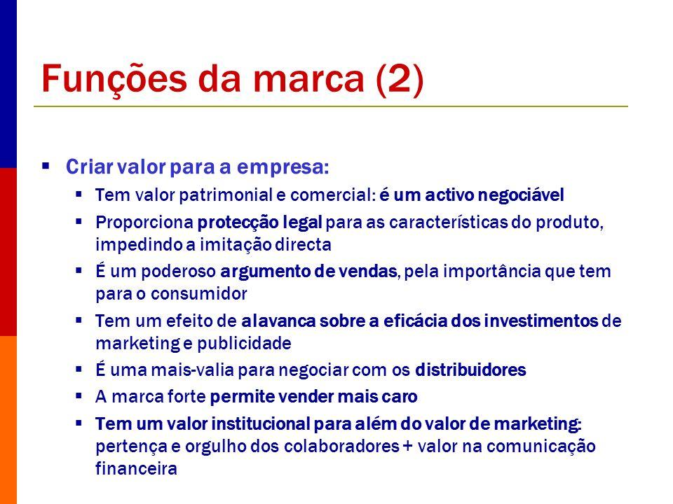 Funções da marca (2) Criar valor para a empresa: