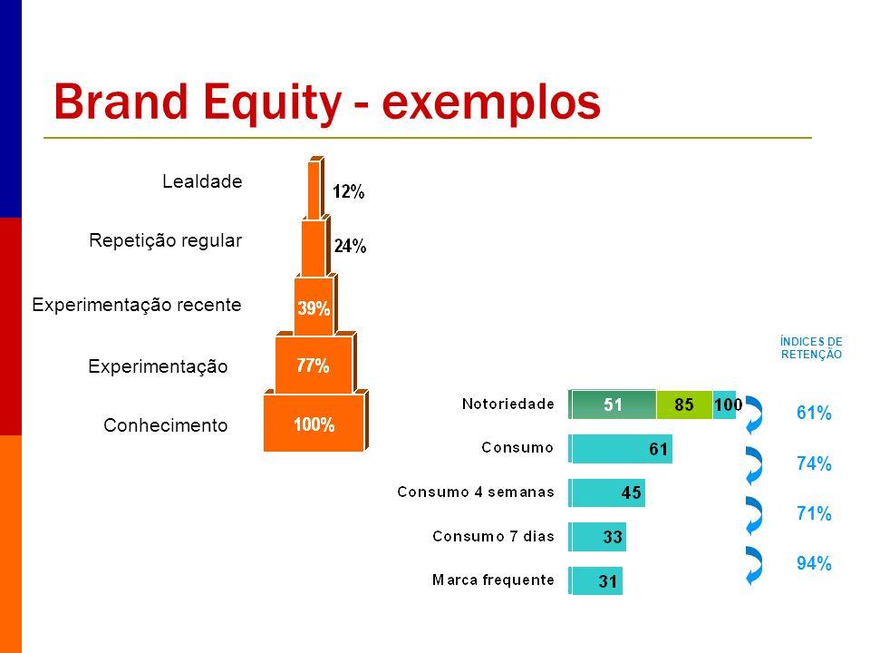 Brand Equity - exemplos
