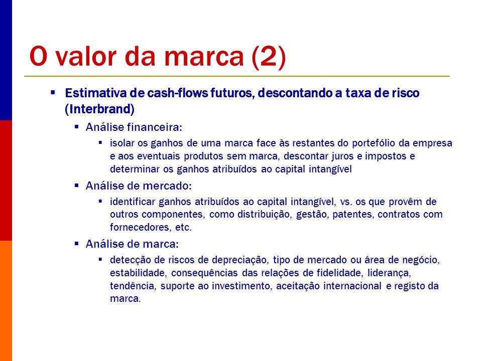 O valor da marca (2) Estimativa de cash-flows futuros, descontando a taxa de risco (Interbrand) Análise financeira: