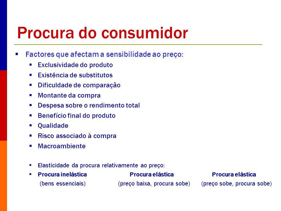 Procura do consumidor Factores que afectam a sensibilidade ao preço: