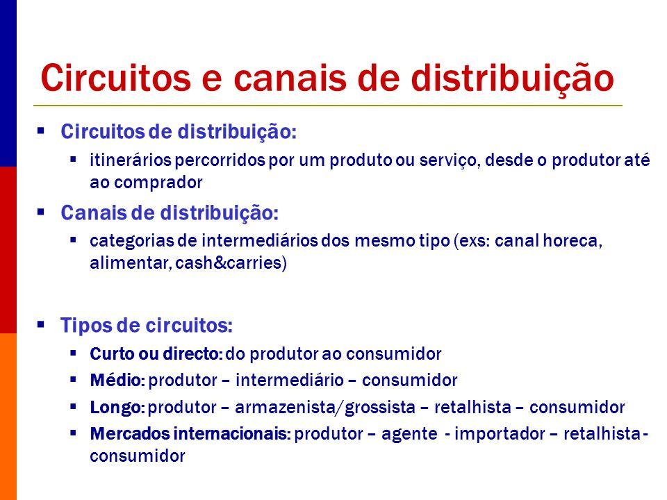 Circuitos e canais de distribuição