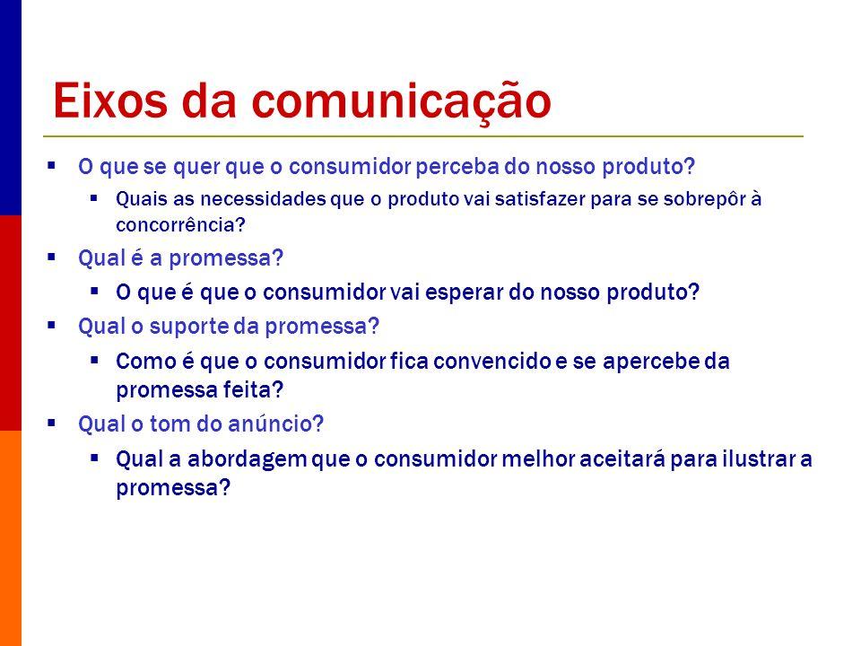 Eixos da comunicação O que se quer que o consumidor perceba do nosso produto