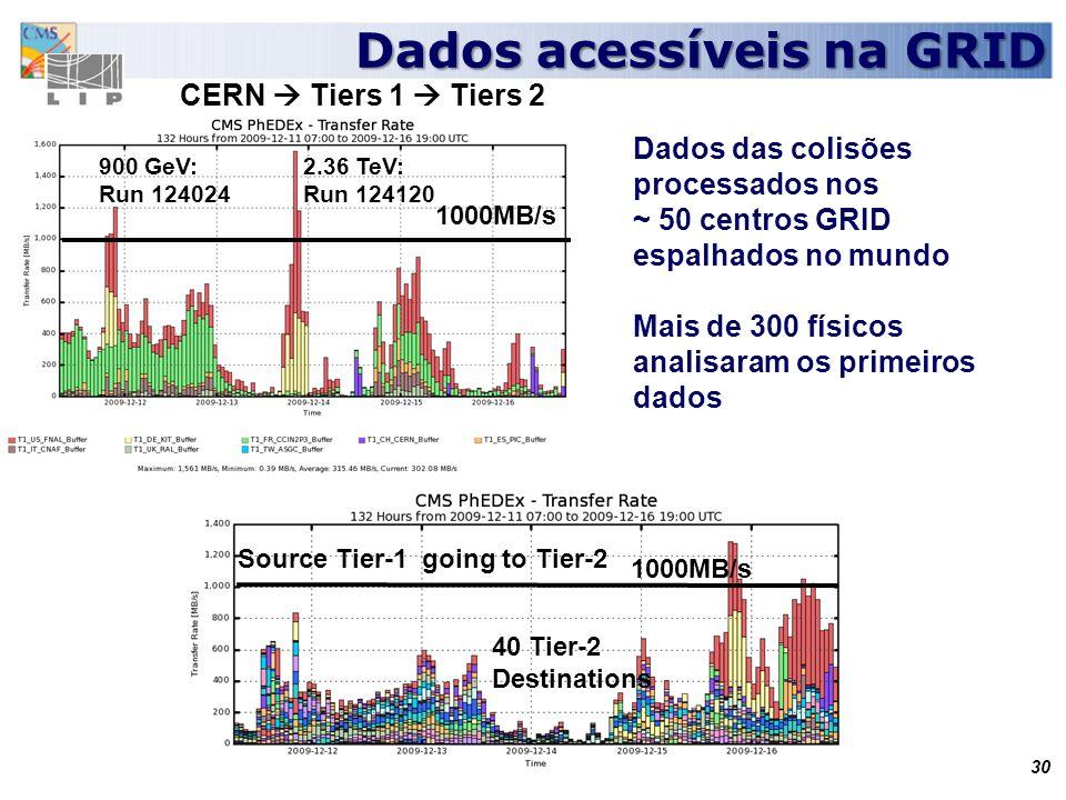 Dados acessíveis na GRID