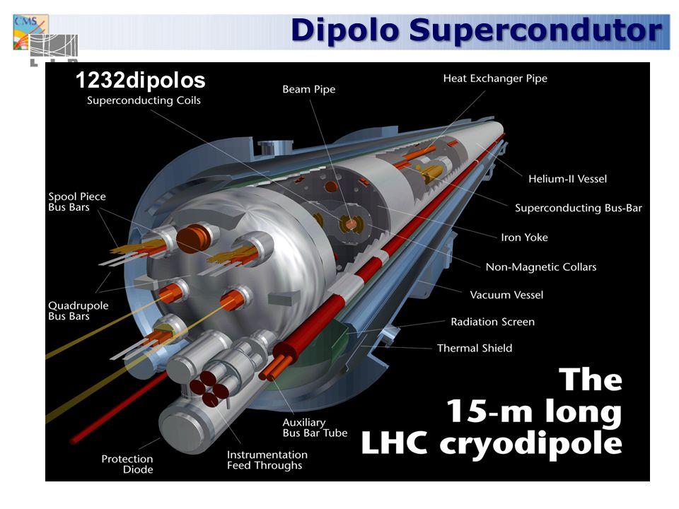 Dipolo Supercondutor 1232dipolos