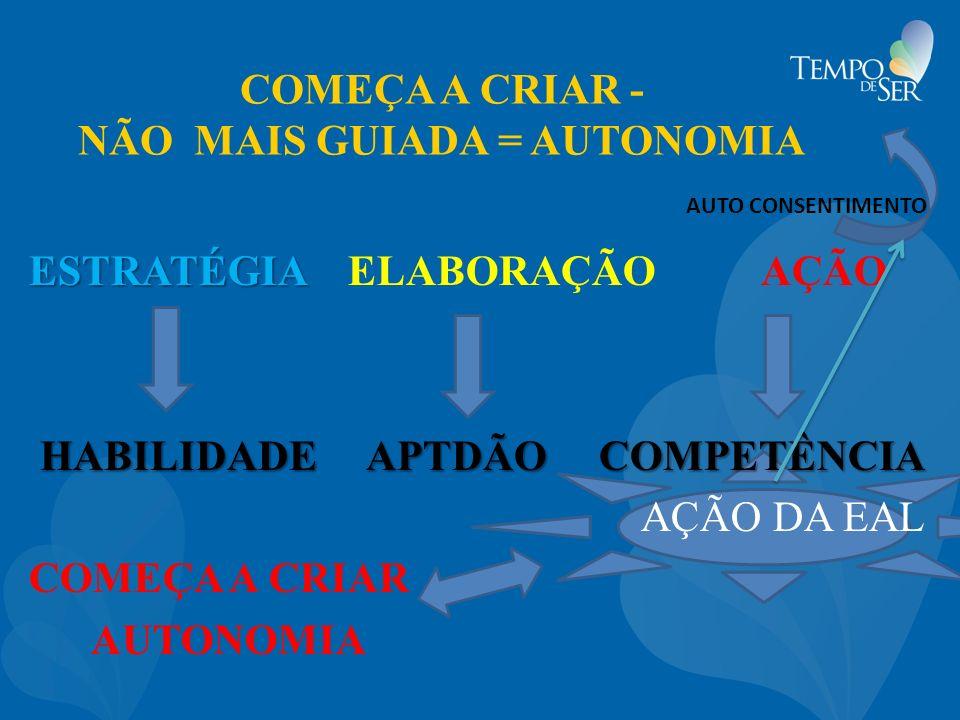 COMEÇA A CRIAR - NÃO MAIS GUIADA = AUTONOMIA