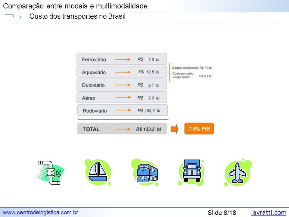 Custo dos transportes no Brasil